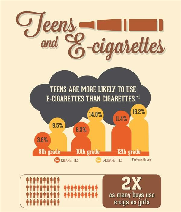 Click this link for parent information and resources regarding E-cigarettes and vaping